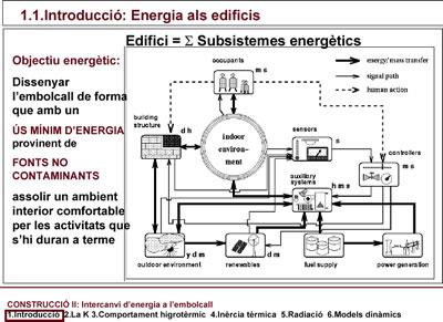 Energia en los edificios