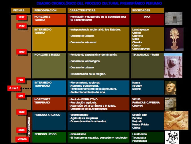 CHRONOLOGY OF PERU ANDEAN CULTURE