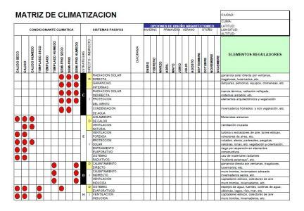 Matriz de clima