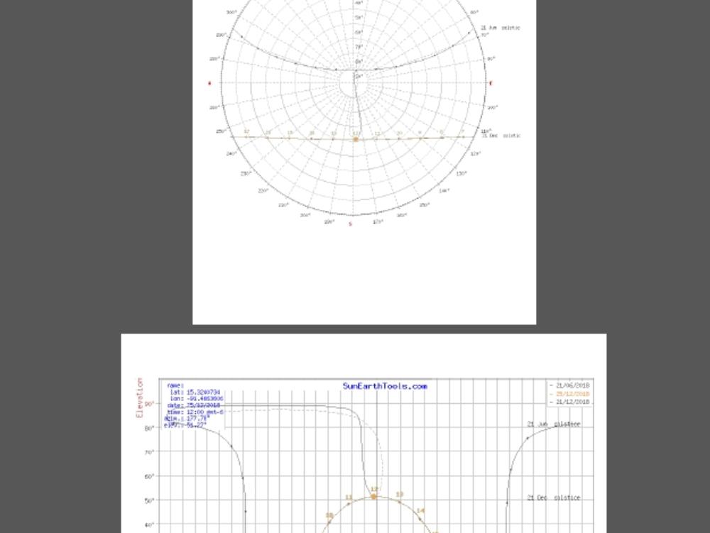 Carta solar guatemala; huehuetgo.