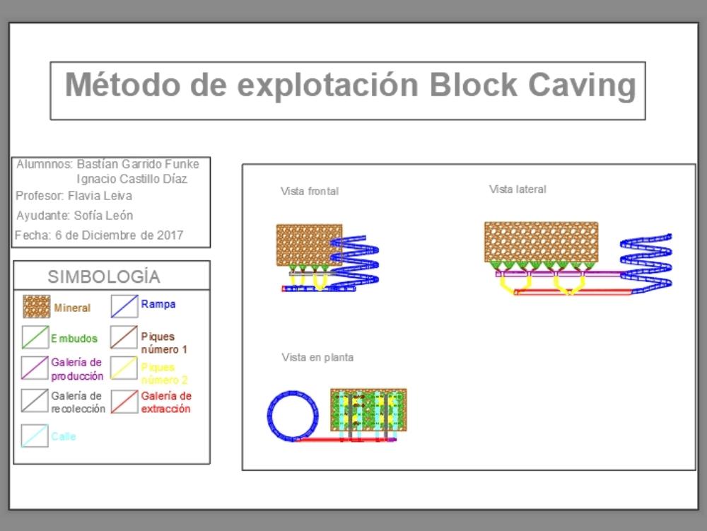 Block caving method of exploitation