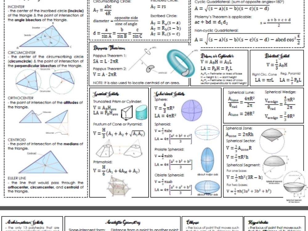 Resumen de fórmulas de ingeniería civil.