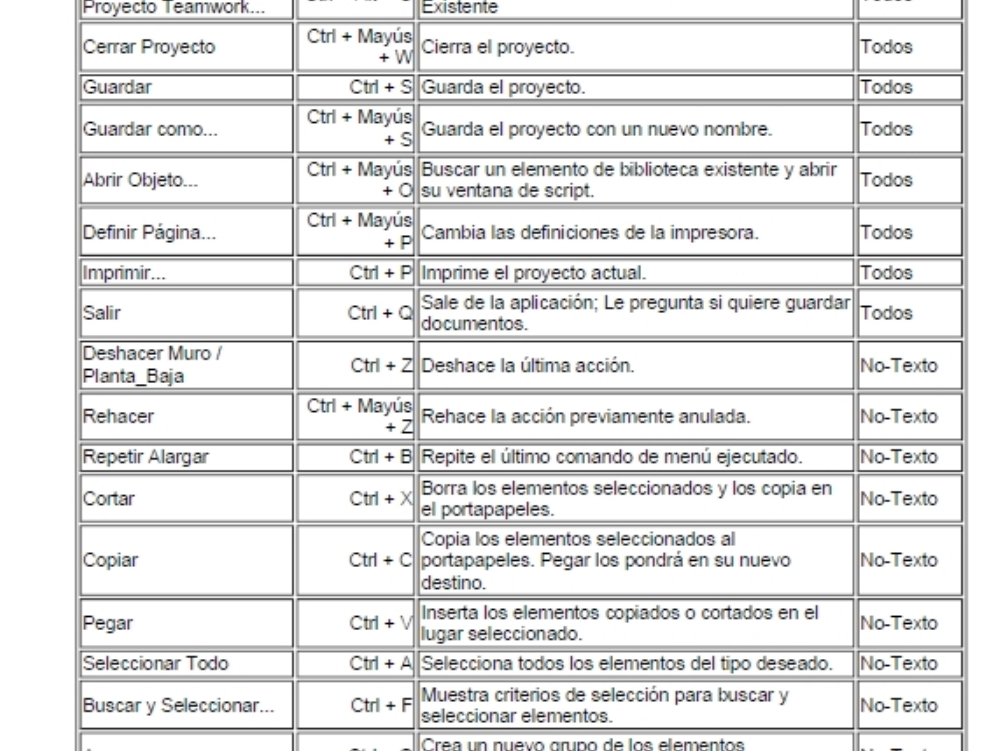 Lista de atajos de teclado para archicad